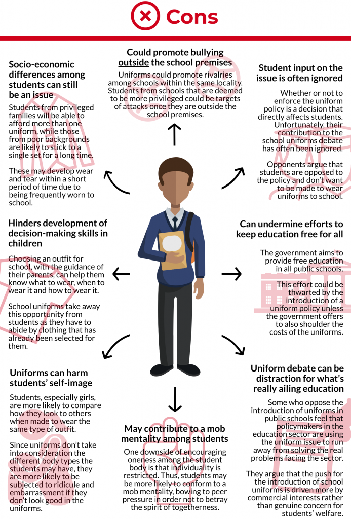 disadvantages to school uniforms infographic