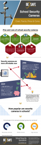 pros cons cost security cameras infographic