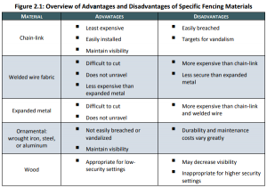 advantages and disadvantages of fencing materials