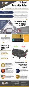 security guard jobsand training, security guard salaries