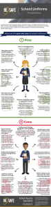 advantages and disadvantages school uniforms security safety infographic