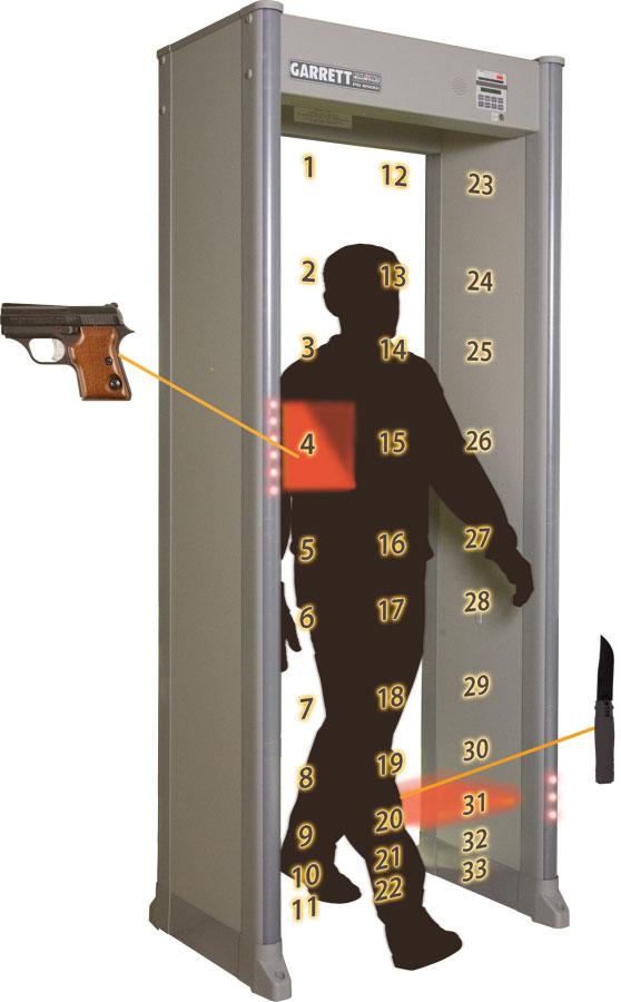 walkthrough metal detector with 33 zones