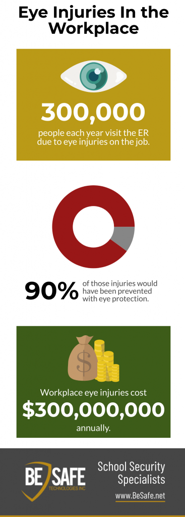workplace eye injury statistics infographic