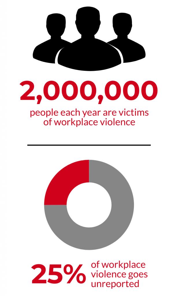 workplace violence statistics infographic